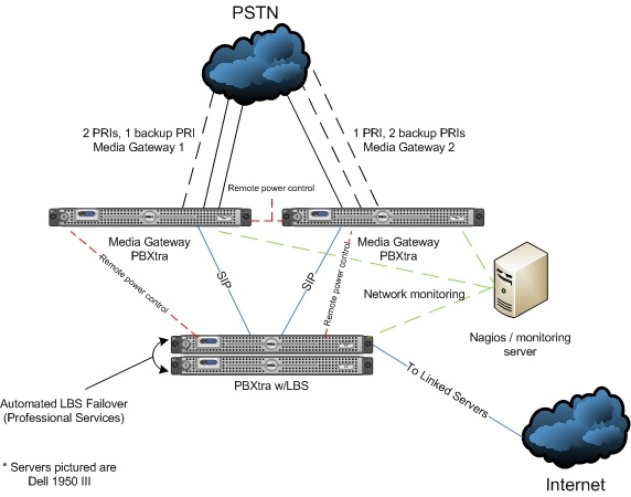 Media gateway solution with automated LBS failover 2.jpg