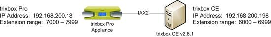 trixboxPro_to_CE_IAX2_trunk.jpg